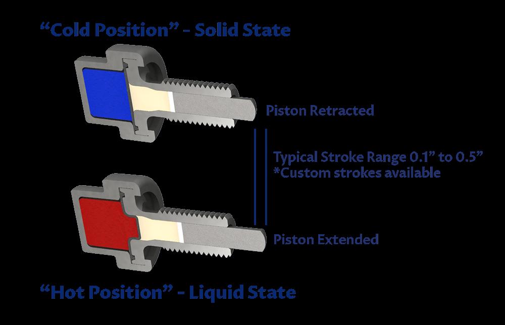Actuator Rendering-Motion Image