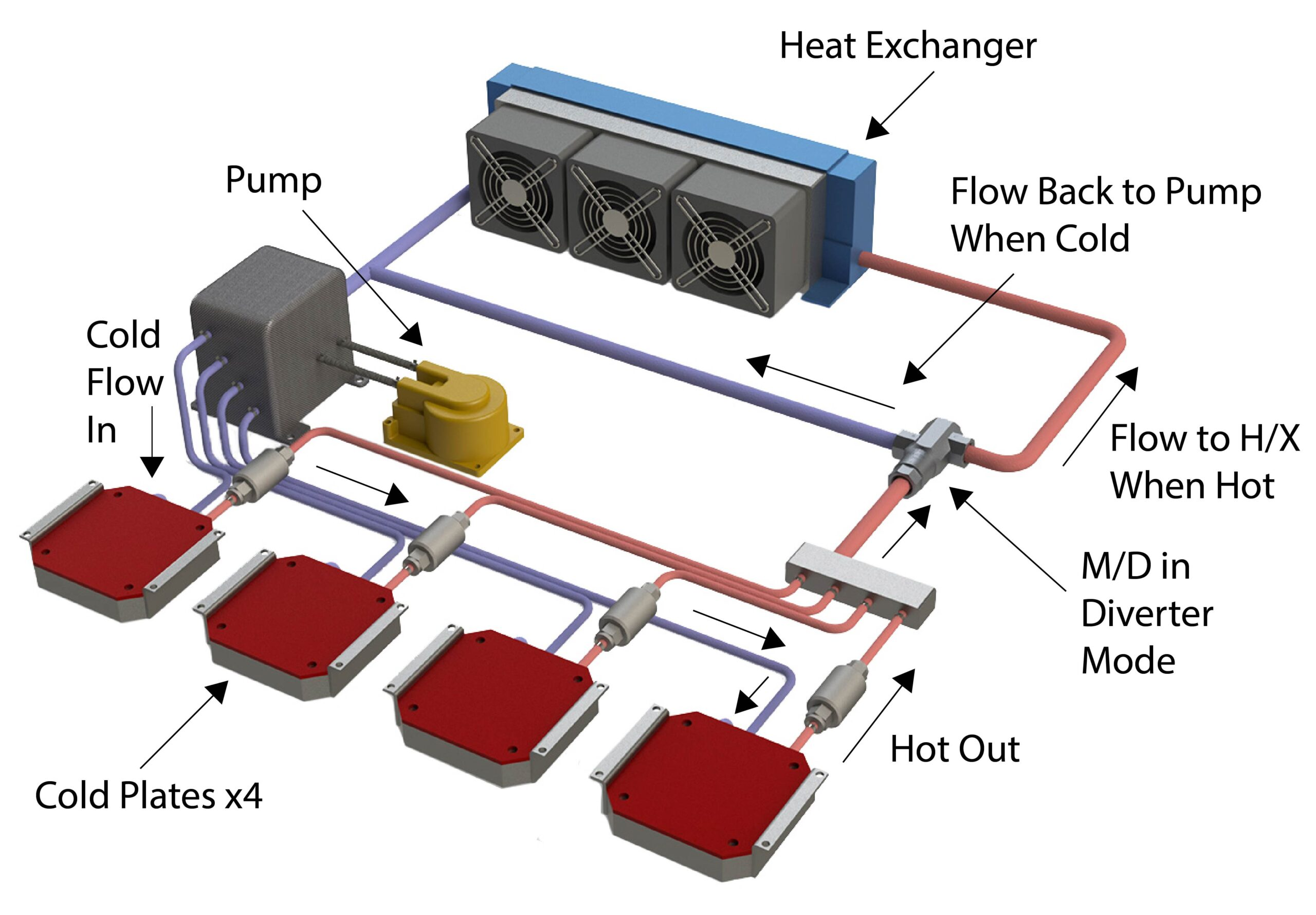 Application 2-Electronics cooling with MD