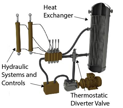 Thermal Actuator Control of Fuel Oil Coolers
