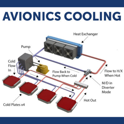 Cold Plates, Heat Sinks, Liquid Cooling – Find Out Which Works Best!